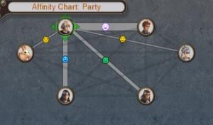 Shulks Affinität zu Gruppenmitgliedern