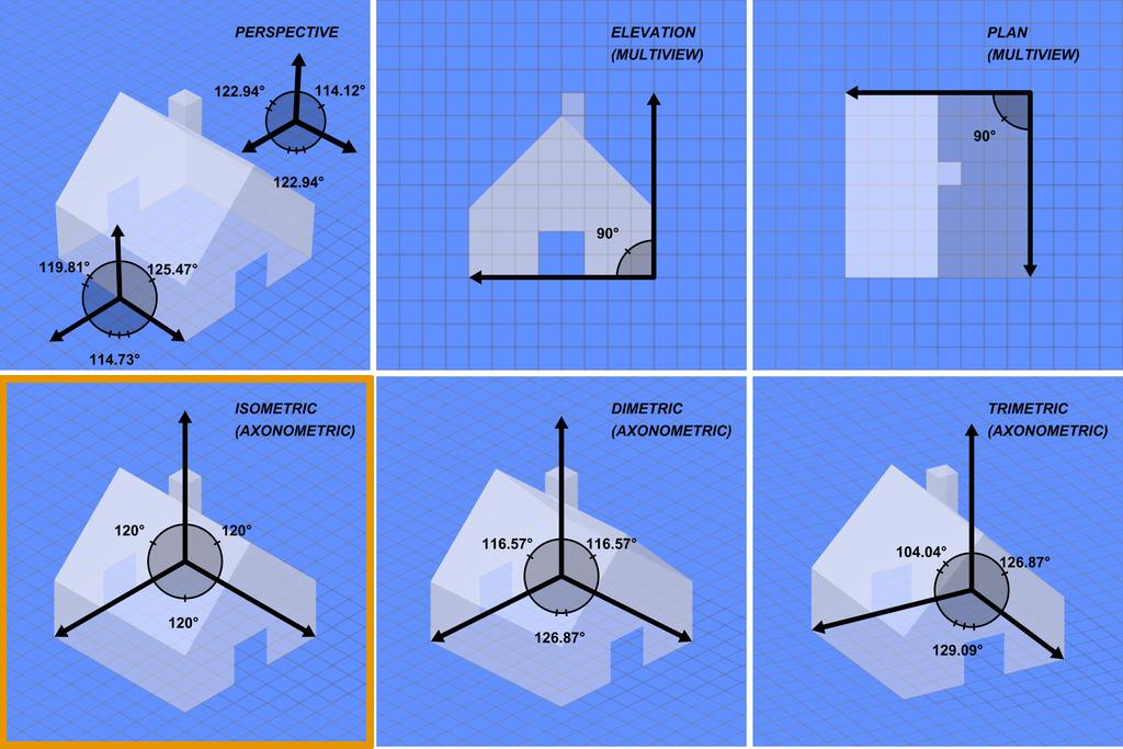 Verschiedene Perspektiven - Isometrie für CRPG